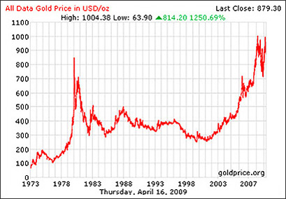 36-year-gold-prices4-16-2009-3-34-26-pm2