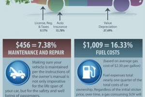 The Little Things Add Up: The True Cost of Owning a Car