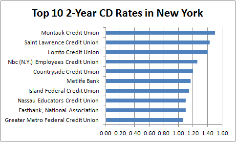 2-Year CD Rates New York