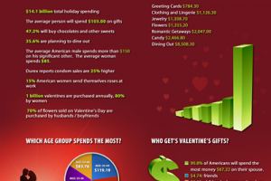 The Cost of Courtship: How Much Do You Spend on Valentine's Day?
