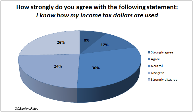 2013 income taxes