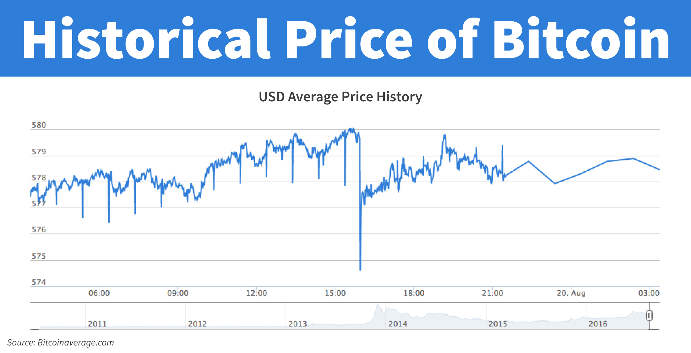 Historical price of Bitcoin