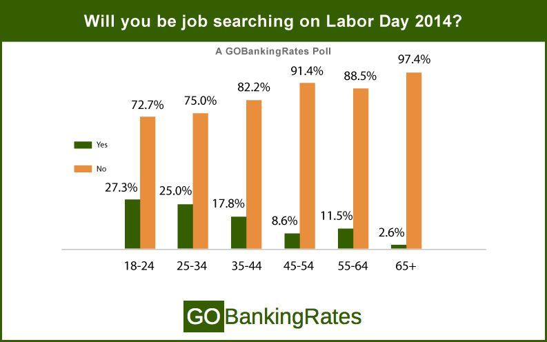 job searching by age