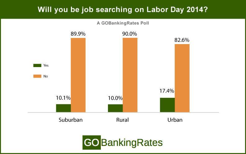 job searching by urban density