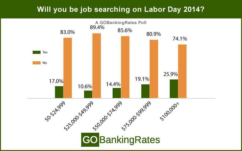 job searching by income