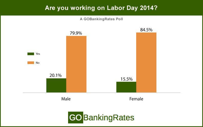 working by gender