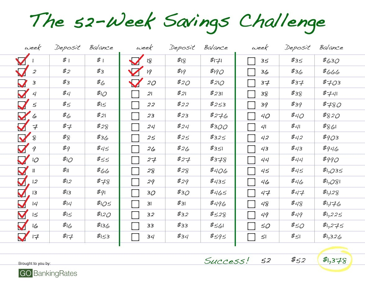 52 Week Savings Challenge Week 20 Dry Your Clothes The