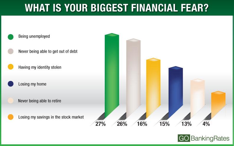 biggest financial fear