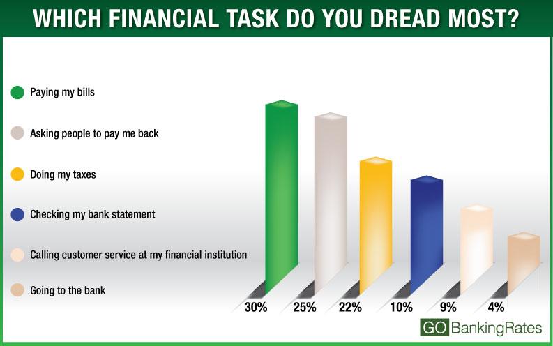 financial task