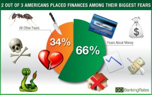 financial fear breakdown