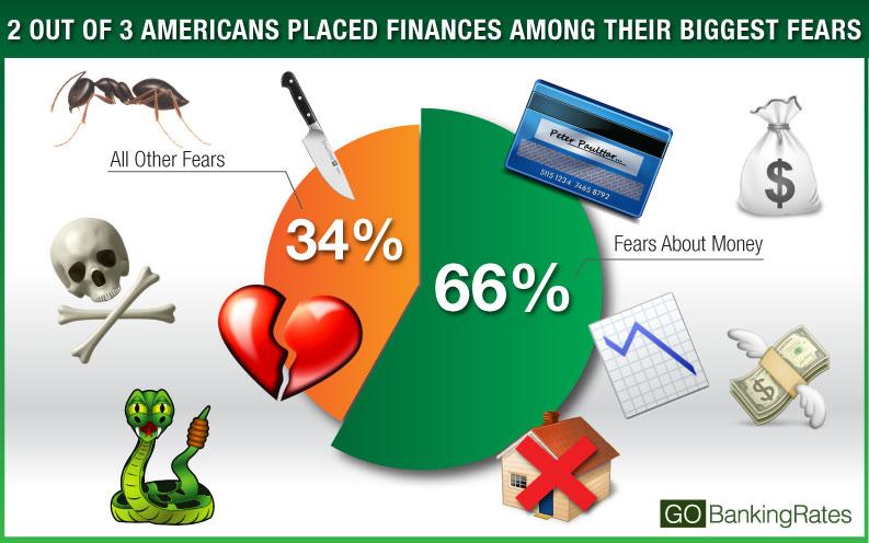 financial fear breakdown