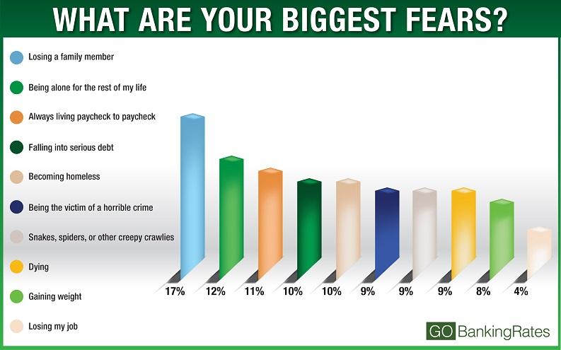 financial fears poll