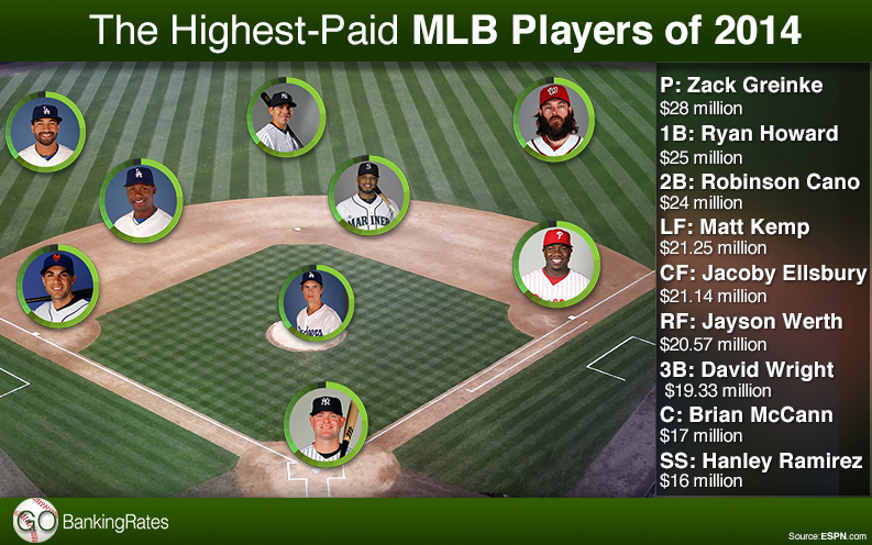 highest paid mlb players 2014