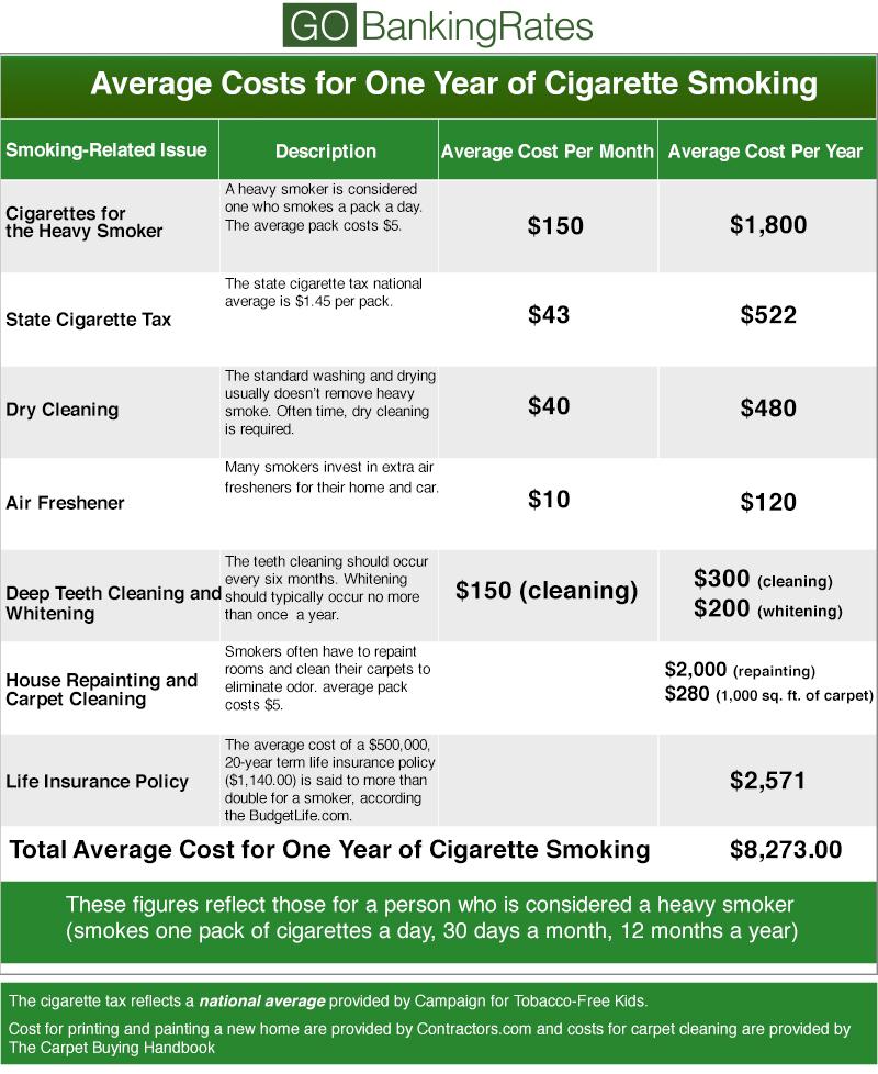 Benefits of Dropping Cigarettes GOBankingRates