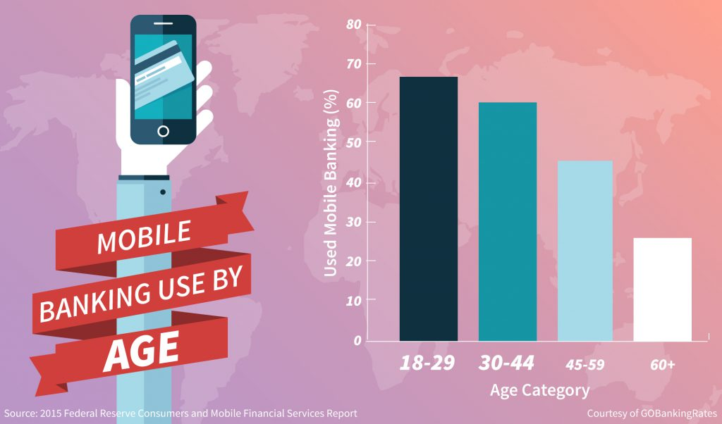History of Online Banking mobile use by age infographic