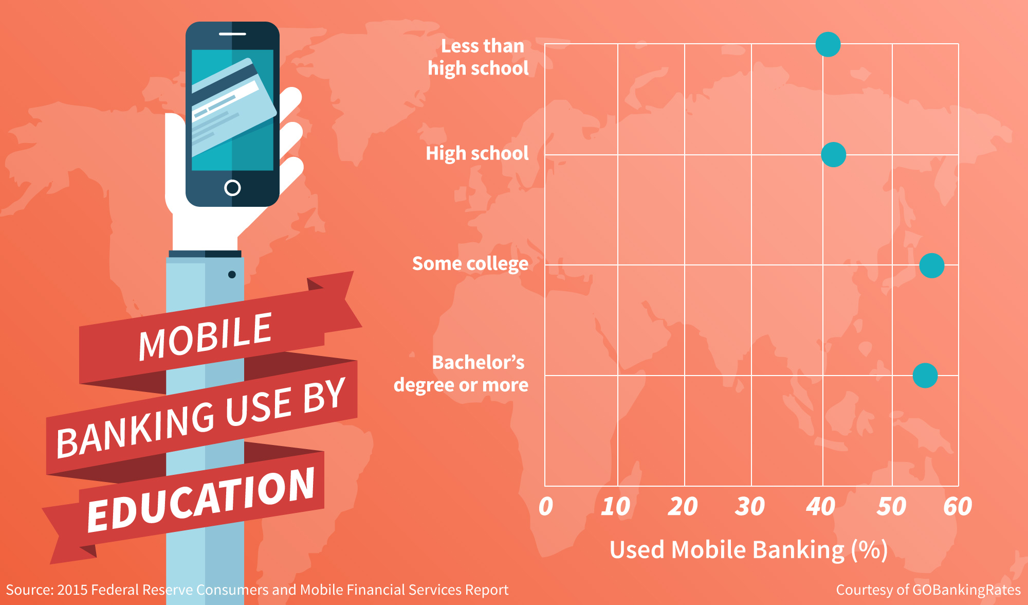 History of Online Banking - mobile banking users by education level
