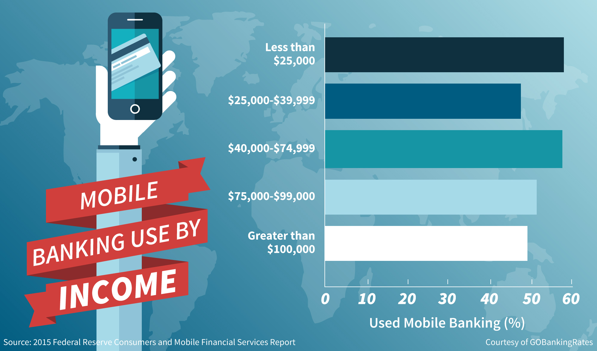 History of Online Banking - mobile banking users by income level