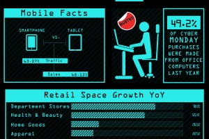 Infographic: Cyber Monday 2014 by the Numbers