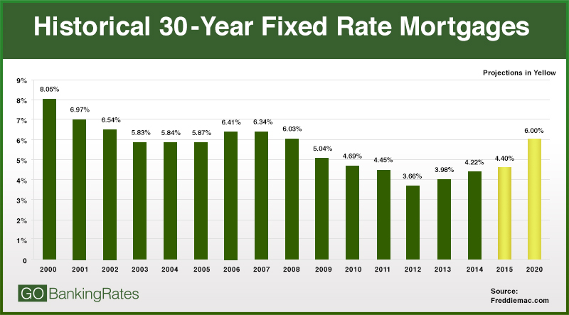 Where Does That Leave Mortgage Rates