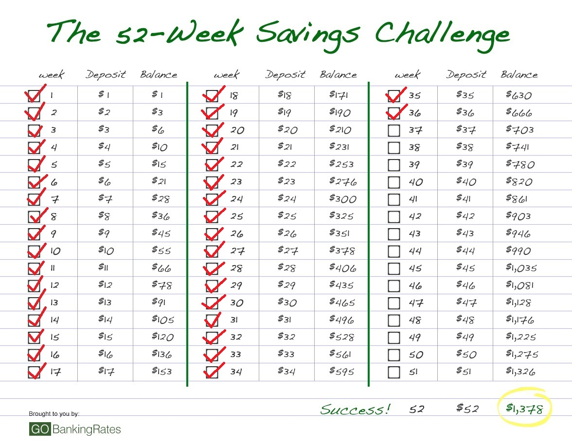 52 Week Challenge 2015 Calendar | 2015 Calendar Printable