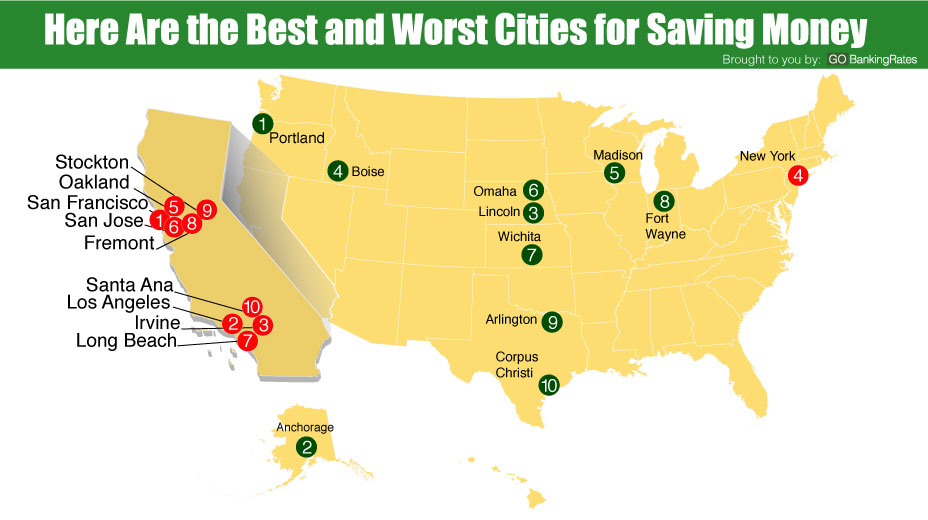 ranked 10 best and worst cities to save money