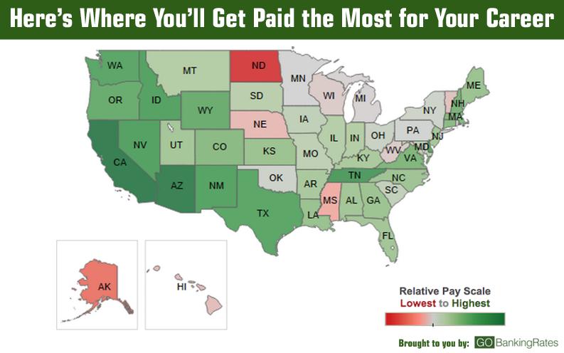 best paid jobs