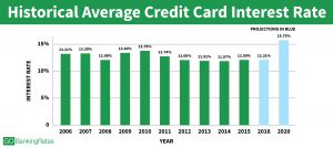 historical credit card interest rates