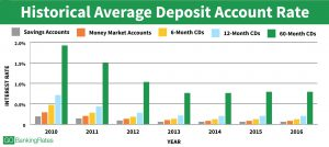 historical average deposit account rates