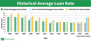 historical average loan rates