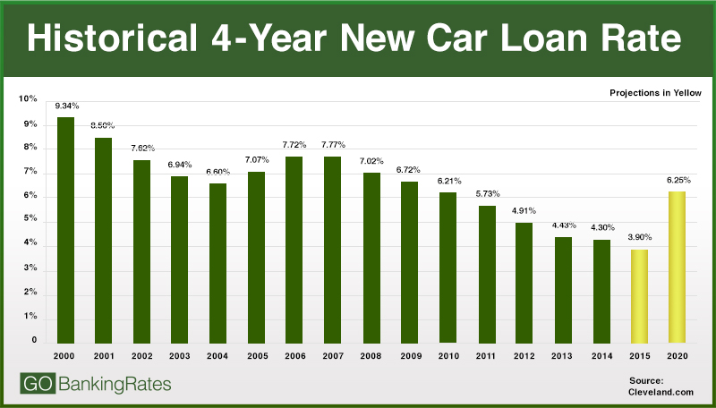 New Car Loan Rates Us Bank