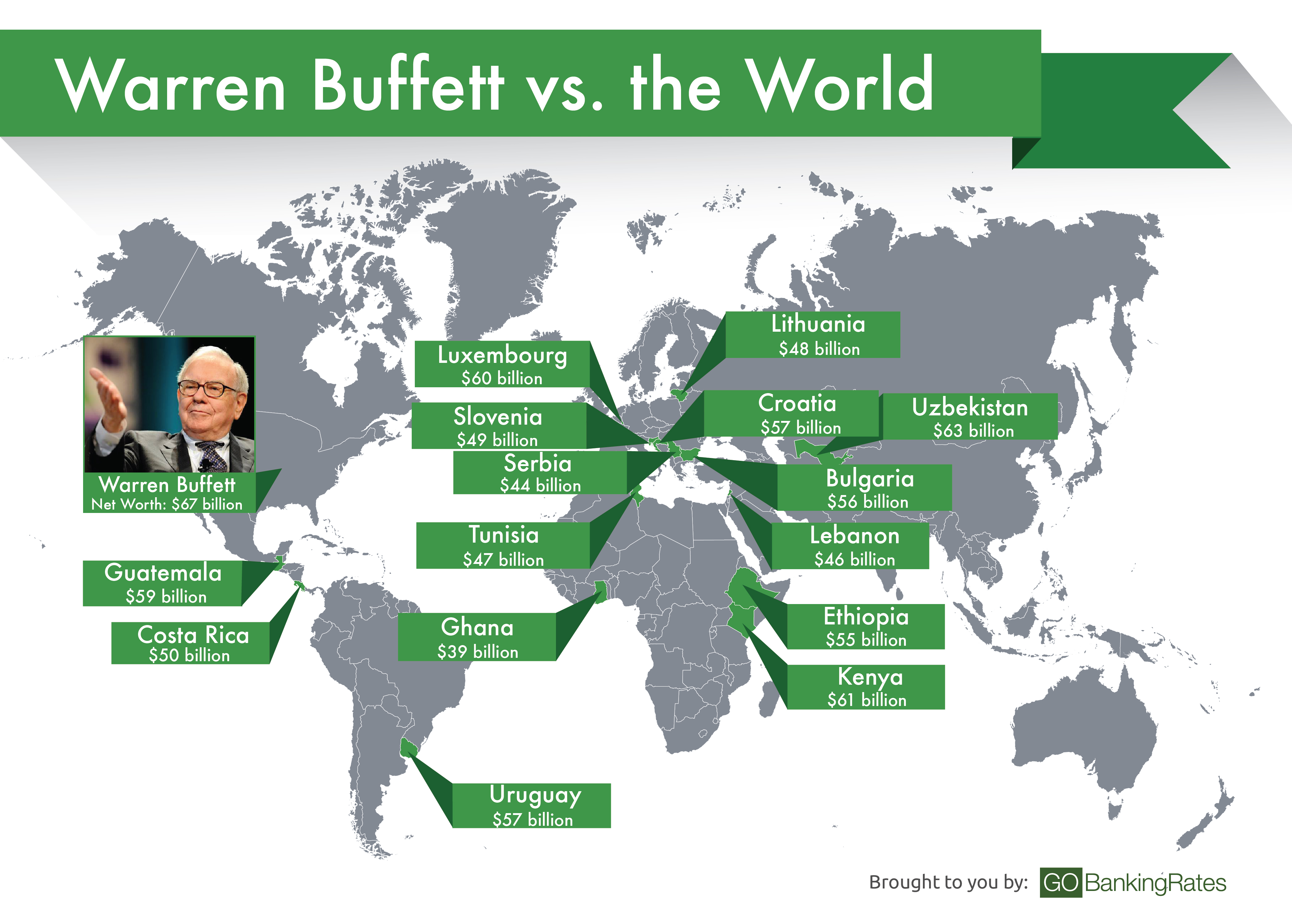 warren buffett has a bigger gdp than these 15 countries
