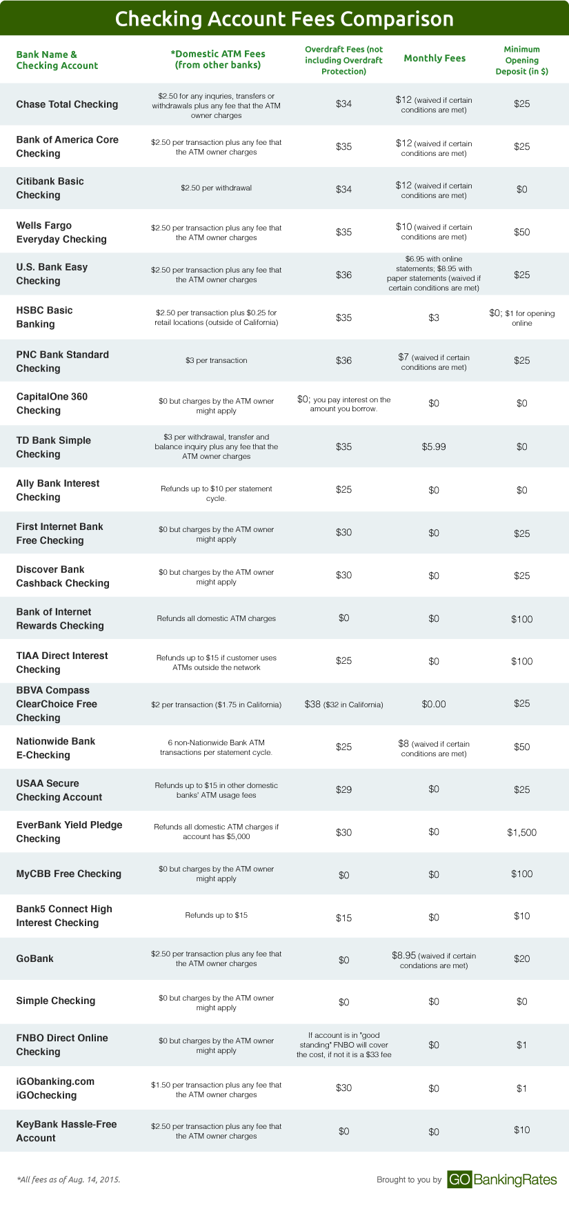 Checking Account Fees Comparison Chart