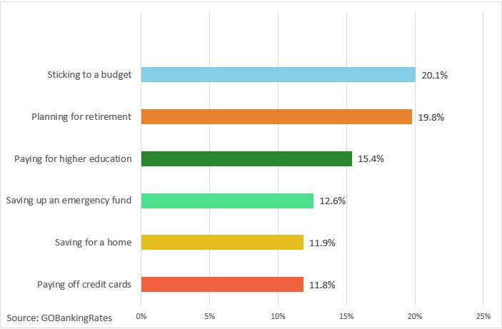 2015 Life and Money Survey Americans' Biggest Money Challenges Graph