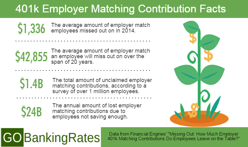 401k employer matching contribution facts