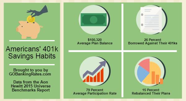 401k savings habits