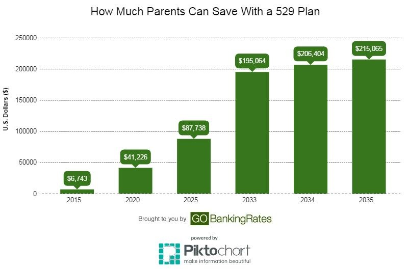 529 College Savings Plan Earnings
