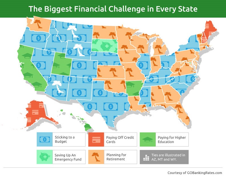 biggest financial challenge in every state