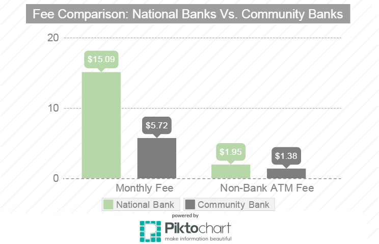National Bank Fees Vs. Community Bank Fees