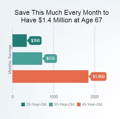 saving in your 20s