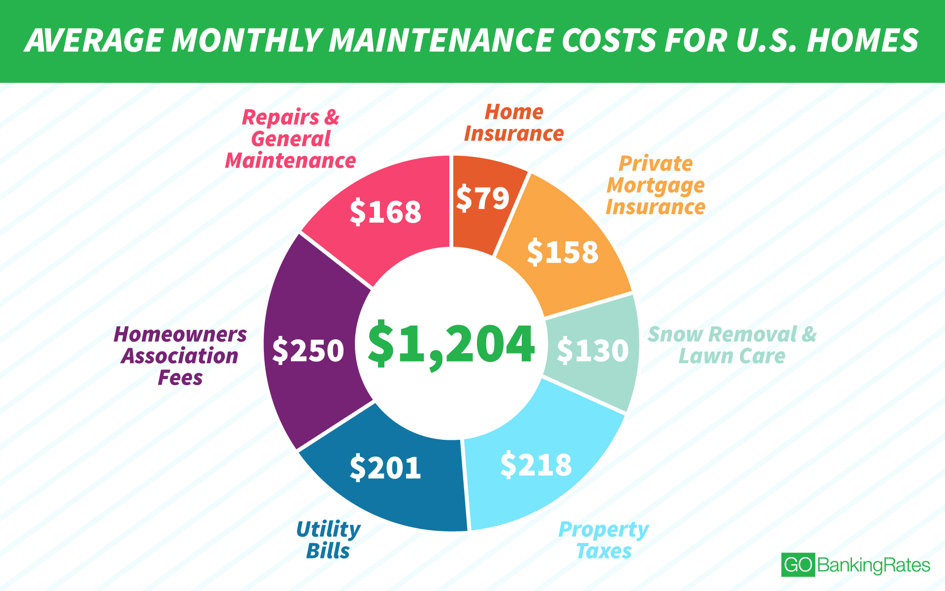 here's why it costs $1,204 a month to maintain the average home