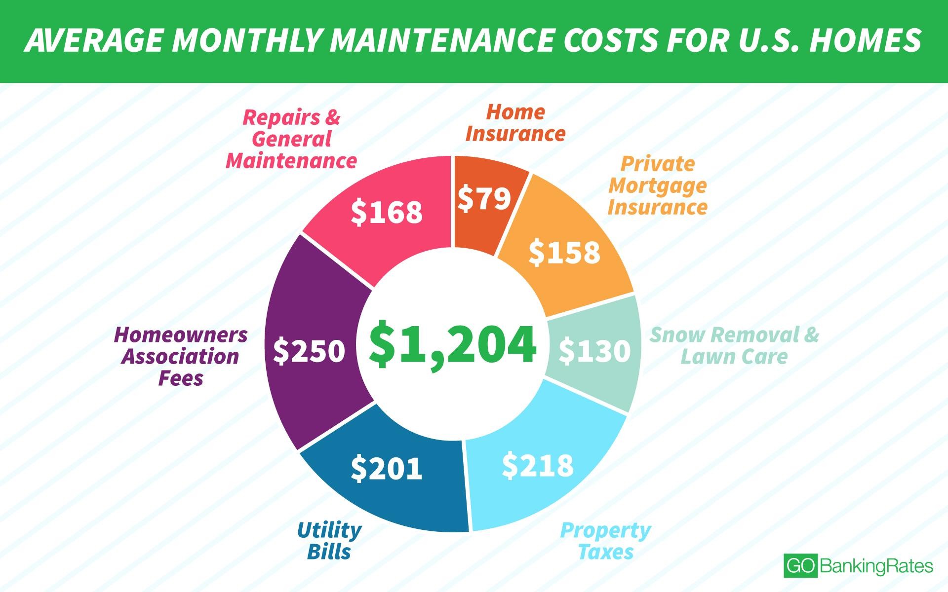 average monthly maintenance costs for us homes infographic