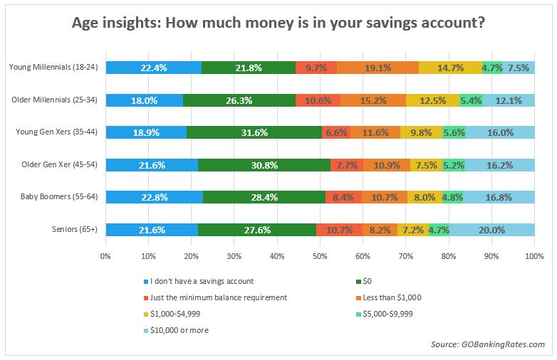 savings account balances by age