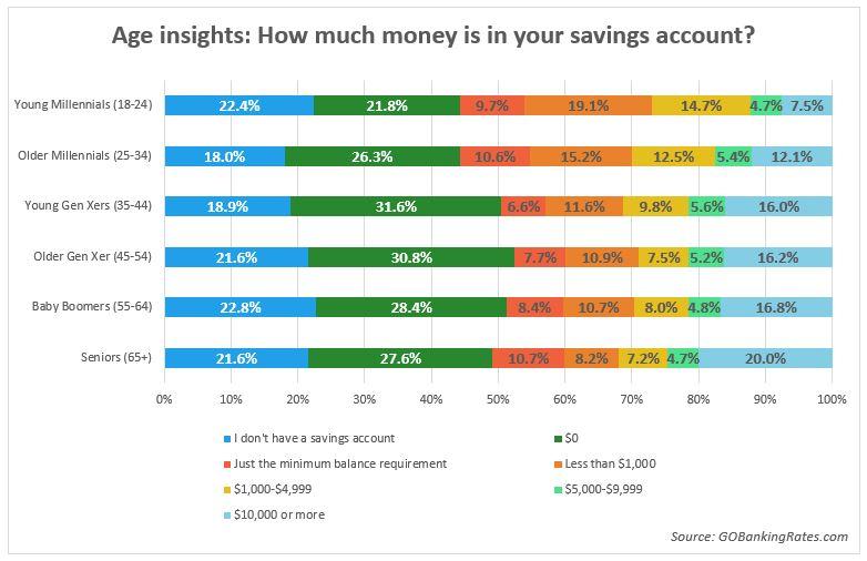 savings account balances by age