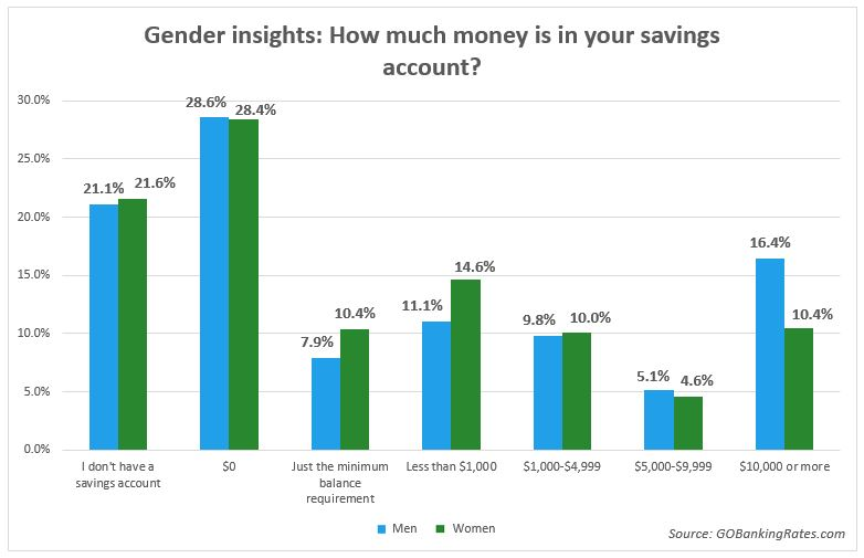 savings account balances by gender
