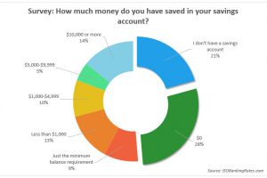 62% of Americans Have Under $1,000 in Savings, Survey Finds