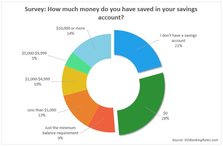 62% of Americans Have Less Than $1,000 in Savings, Survey