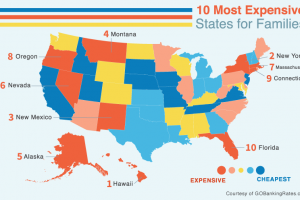 10 Most Expensive States to Raise a Family