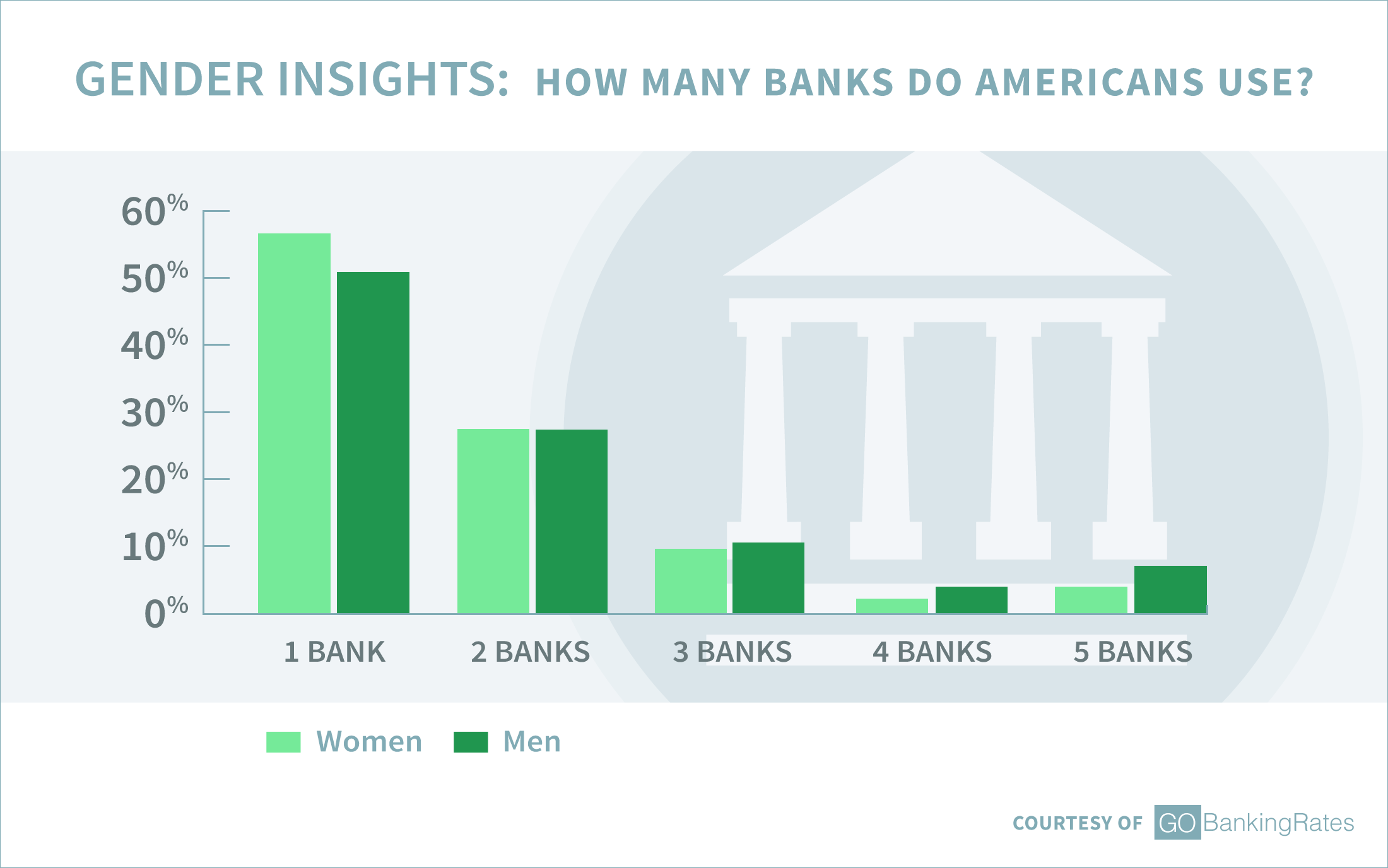 Gender Insights: How Many Banks Do Americans Use?