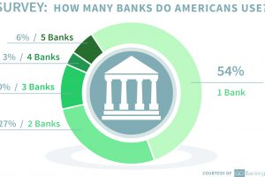 46% of Americans Are Cheating on Their Bank, Survey Finds