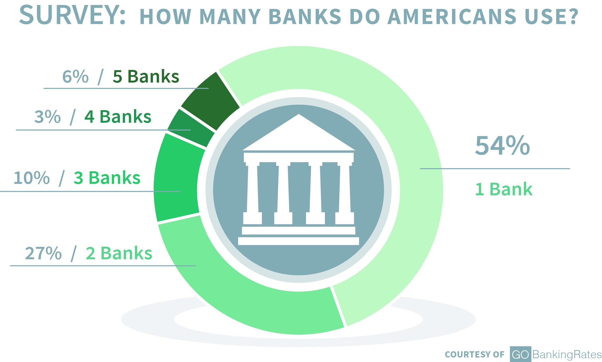 Survey: How Many Banks Do Americans Use?